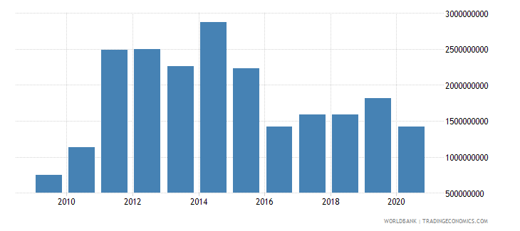 sierra leone imports of goods and services bop us dollar wb data