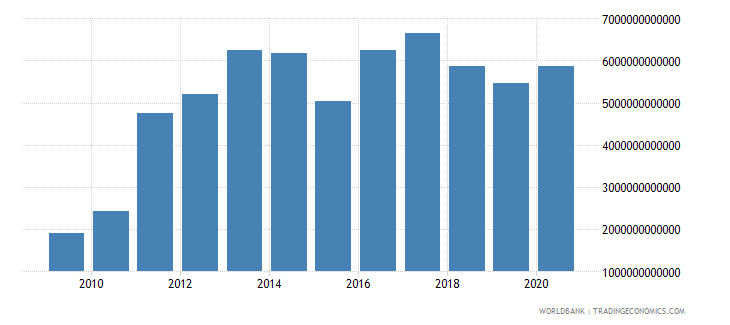 sierra leone imports of goods and services constant lcu wb data
