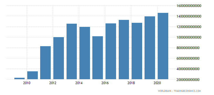sierra leone imports of goods and services current lcu wb data