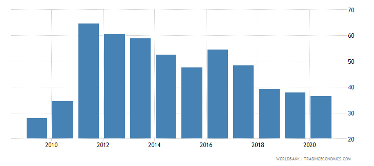 sierra leone imports of goods and services percent of gdp wb data