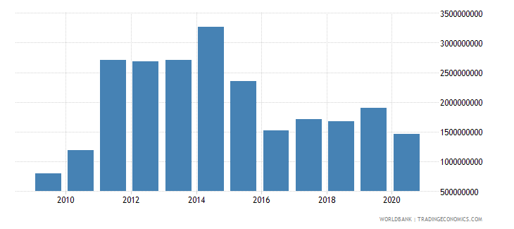 sierra leone imports of goods services and income bop us dollar wb data