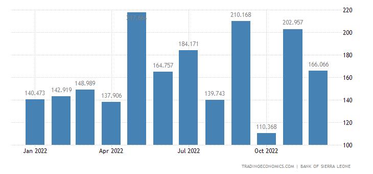 Sierra Leone Imports