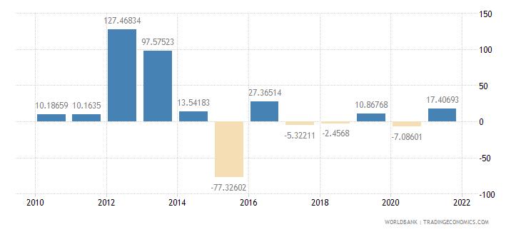 sierra leone industry value added annual percent growth wb data