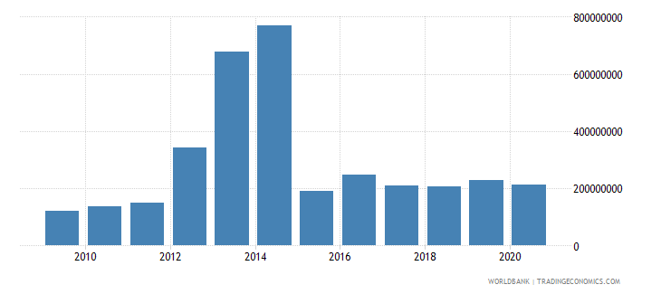 sierra leone industry value added constant 2000 us dollar wb data