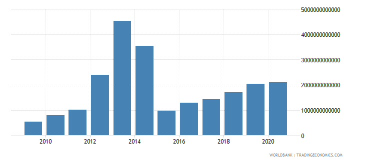 sierra leone industry value added current lcu wb data