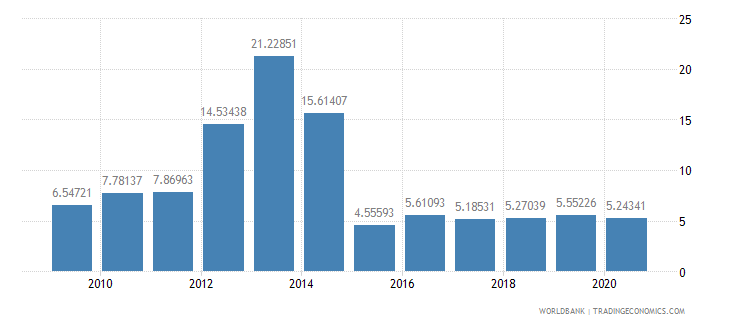 sierra leone industry value added percent of gdp wb data