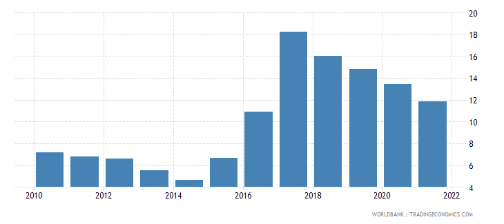sierra leone inflation consumer prices annual percent wb data