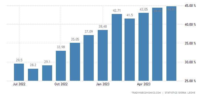 Sierra Leone Inflation Rate