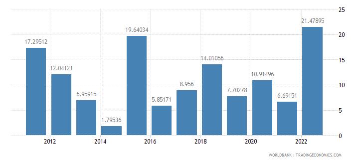 sierra leone inflation gdp deflator annual percent wb data