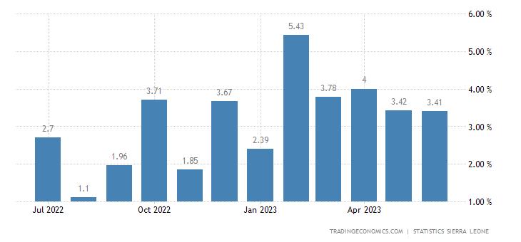 Sierra Leone Inflation Rate MoM
