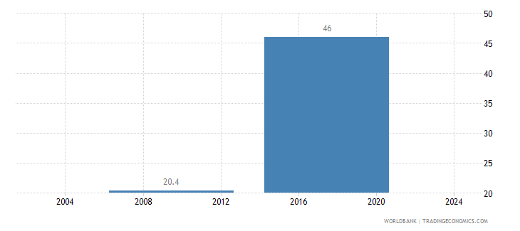 sierra leone informal payments to public officials percent of firms wb data