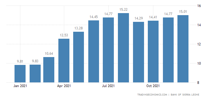 Sierra Leone Interbank Rate