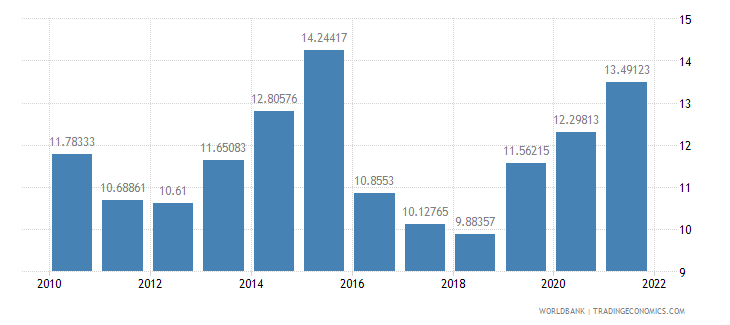 sierra leone interest rate spread lending rate minus deposit rate percent wb data