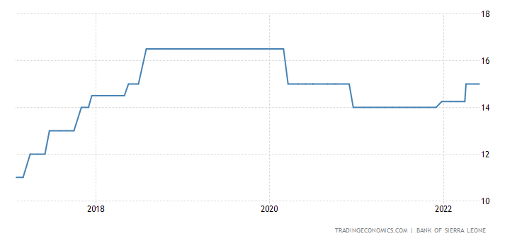 Sierra Leone Interest Rate