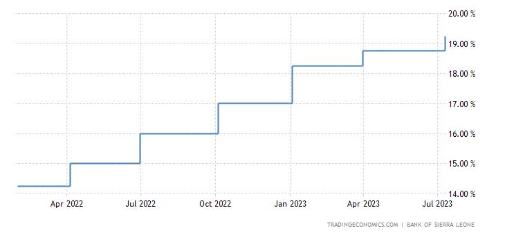 Sierra Leone Interest Rate