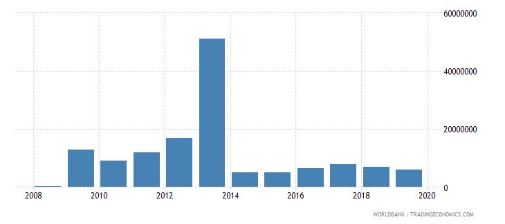 sierra leone international tourism expenditures for passenger transport items us dollar wb data