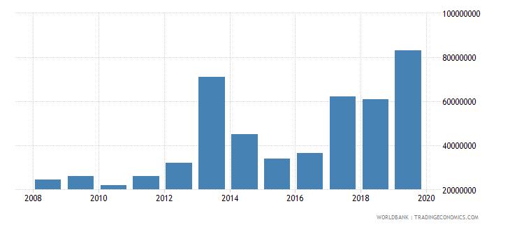 sierra leone international tourism expenditures us dollar wb data