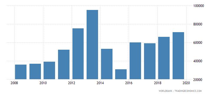 sierra leone international tourism number of arrivals wb data