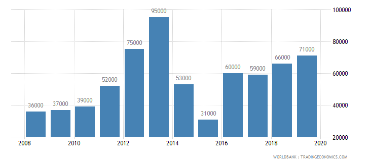 sierra leone international tourism number of arrivals wb data
