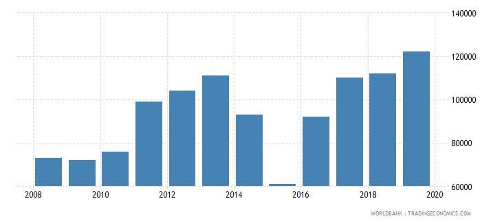 sierra leone international tourism number of departures wb data