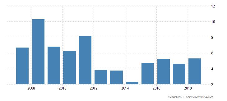 sierra leone international tourism receipts percent of total exports wb data