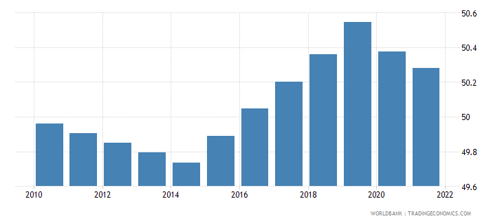 sierra leone labor force female percent of total labor force wb data