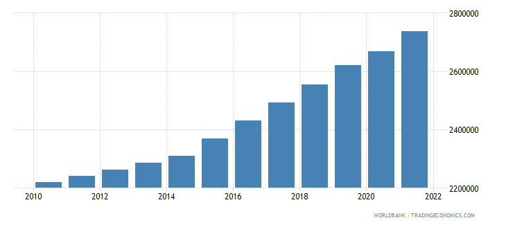 sierra leone labor force total wb data