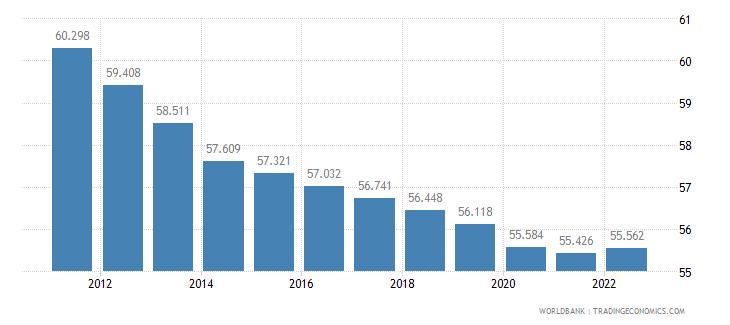 sierra leone labor participation rate male percent of male population ages 15 plus  wb data