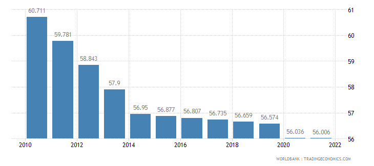 sierra leone labor participation rate total percent of total population ages 15 plus  wb data