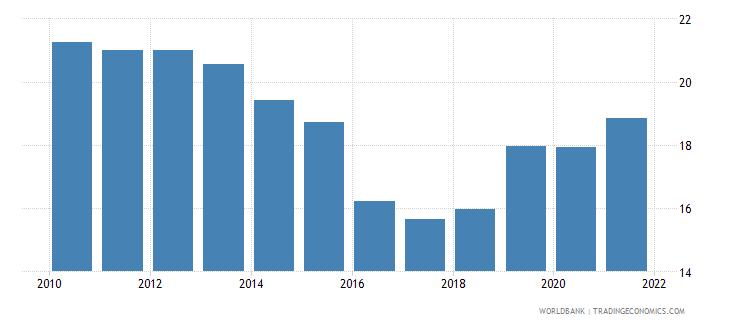 sierra leone lending interest rate percent wb data