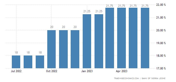 Sierra Leone Standing Lending Facility Rate