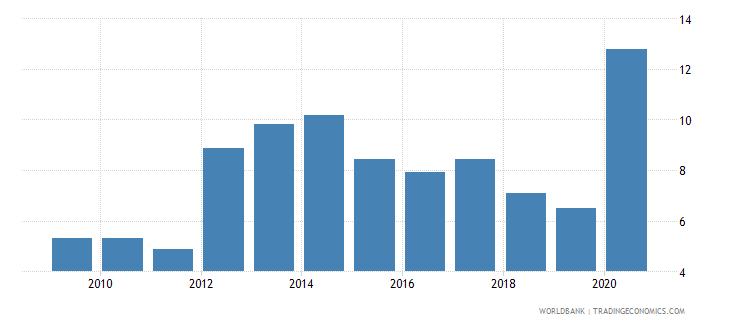 sierra leone liner shipping connectivity index maximum value in 2004  100 wb data