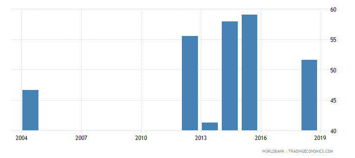 sierra leone literacy rate adult male percent of males ages 15 and above wb data