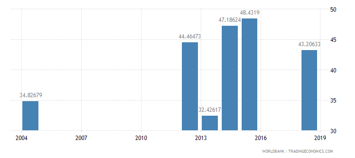 sierra leone literacy rate adult total percent of people ages 15 and above wb data