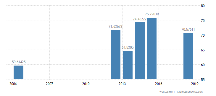sierra leone literacy rate youth male percent of males ages 15 24 wb data