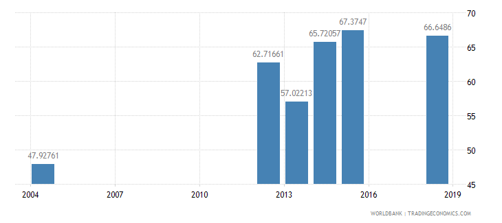 sierra leone literacy rate youth total percent of people ages 15 24 wb data