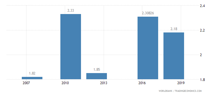 sierra leone logistics performance index ease of arranging competitively priced shipments 1 low to 5 high wb data