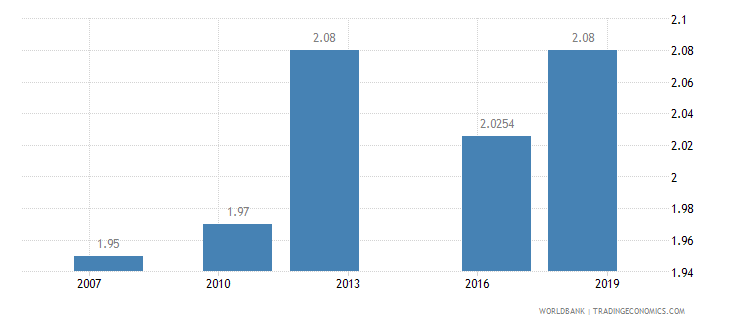 sierra leone logistics performance index overall 1 low to 5 high wb data