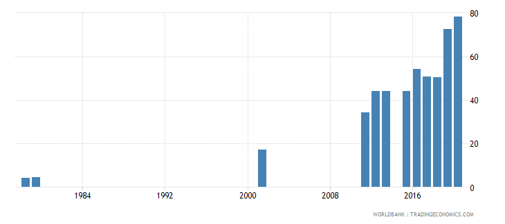 sierra leone lower secondary completion rate female percent of relevant age group wb data