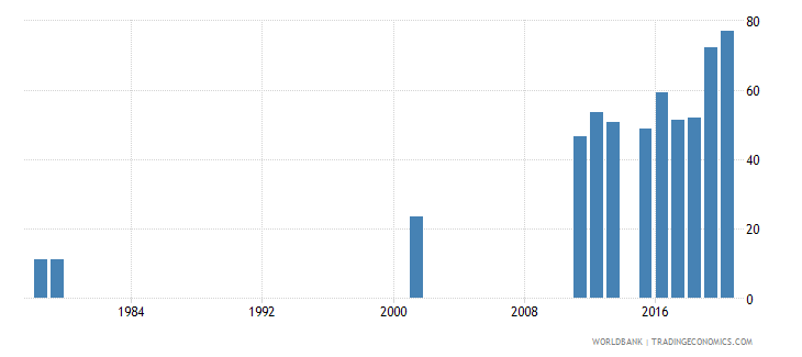 sierra leone lower secondary completion rate male percent of relevant age group wb data