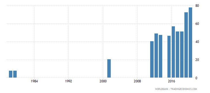 sierra leone lower secondary completion rate total percent of relevant age group wb data