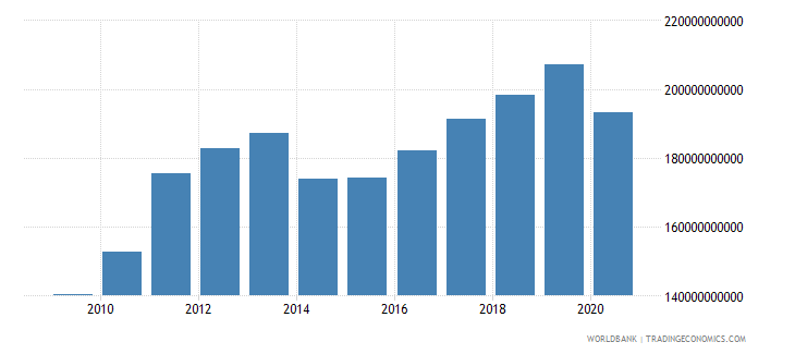 sierra leone manufacturing value added constant lcu wb data