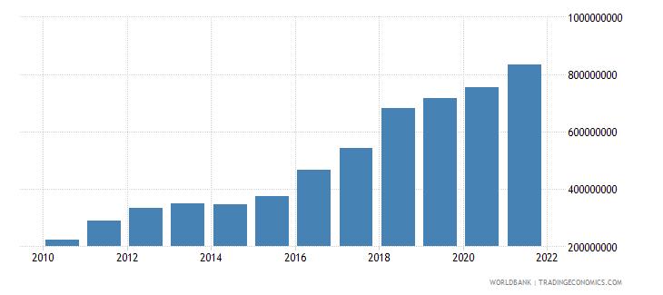 sierra leone manufacturing value added current lcu wb data