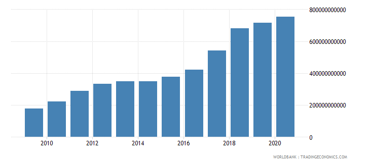 sierra leone manufacturing value added current lcu wb data