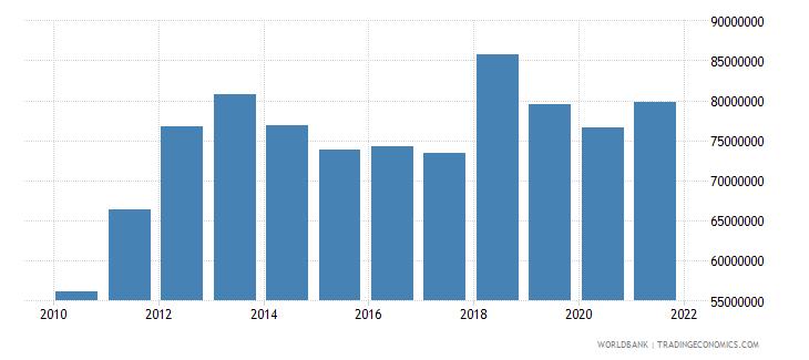 sierra leone manufacturing value added us dollar wb data