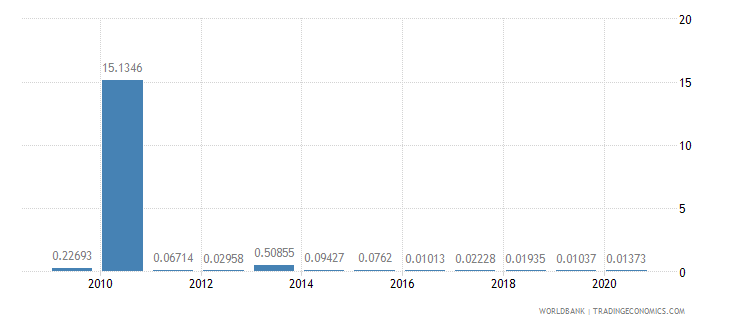 sierra leone merchandise exports by the reporting economy residual percent of total merchandise exports wb data