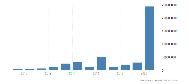 sierra leone merchandise exports by the reporting economy us dollar wb data