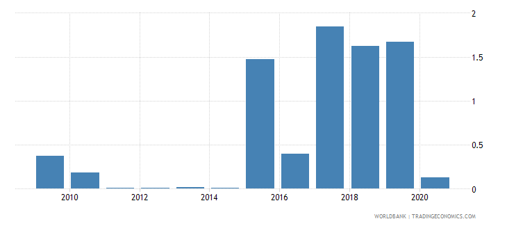 sierra leone merchandise exports to developing economies in south asia percent of total merchandise exports wb data