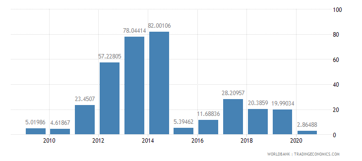 sierra leone merchandise exports to developing economies outside region percent of total merchandise exports wb data