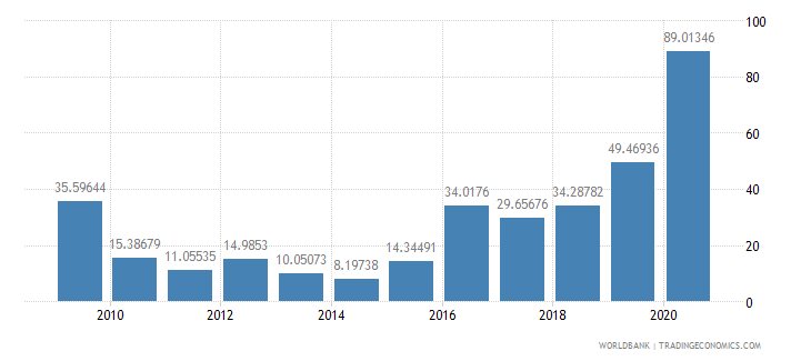 sierra leone merchandise exports to developing economies within region percent of total merchandise exports wb data